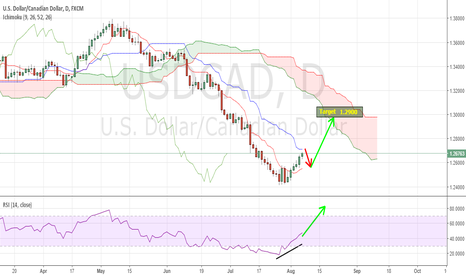 USDCAD: USDCAD: Expected to go higher
