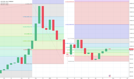 BTCUSD: BTCUSD (COINBASE) = BUY/LONG