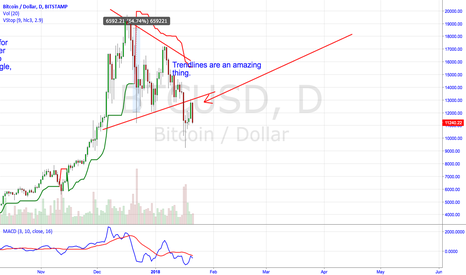 BTCUSD: Like I posted Last Week, Trendlines Really Do Work.