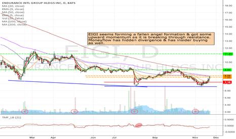 EIGI: EIGI - Momentum long as it retest $7.87 or break $8.13