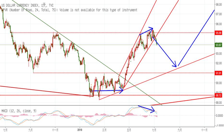 DXY: 美元跌破上升趨勢線