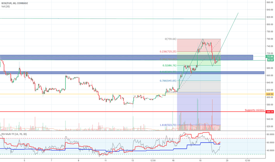 BCHEUR: BCHEUR su COINBASE. Possibile pattern ABCD