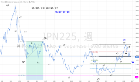JPN225: 日本株の買い場がやってきます