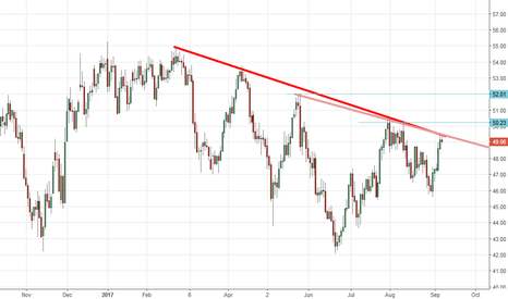 CL1!: Crude Oil At Key Juncture