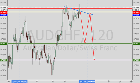 AUDCHF: AUDCHF--look to short