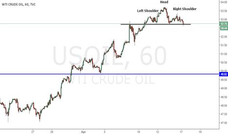 USOIL: OIL :  Weekly analysis