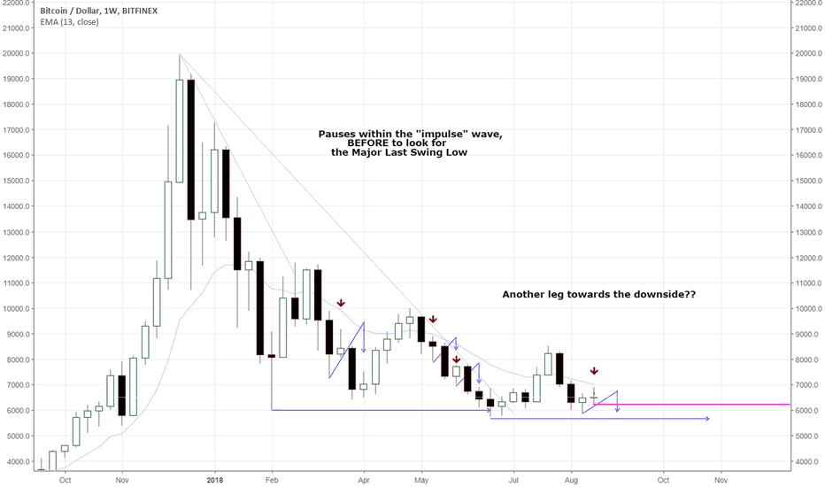 BTCUSD: BTC: About to crash?