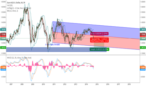 EURUSD: eur usd short fino all' area  resisenza (medio lungo termine)