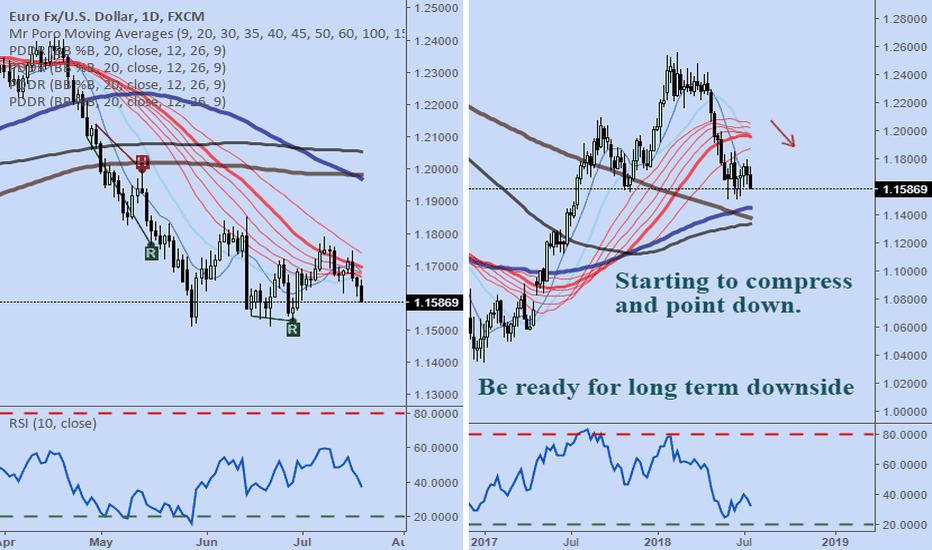 EURUSD: Possibility: EURUSD break complete, downside continuation next.