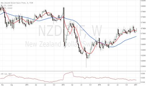 NZDCHF: NZD/CHF W1