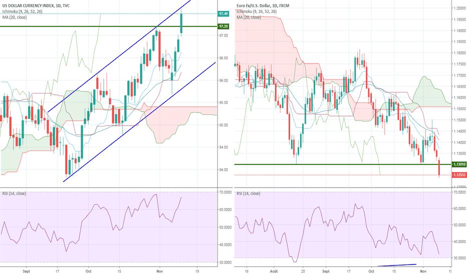 DXY: Dollar US atteint son haut de canal comme prévu, EUR/USD coule !
