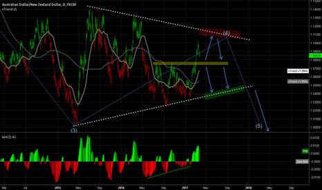 AUDNZD: Bearish symmetrical tapering triangle?
