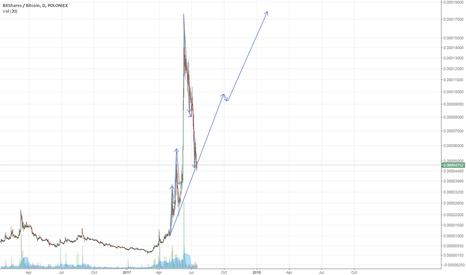 BTSBTC: BTS to 2 billion market cap long term