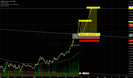 XAUUSD: Buy gold on retest of structure/weekly trendline retest.
