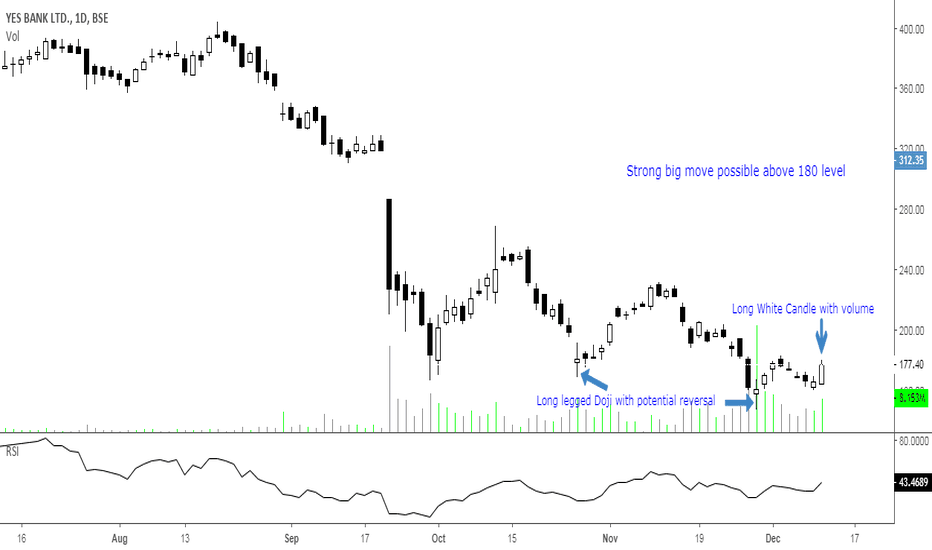 YESBANK: Yesbank..Strong big move possible above 180 level