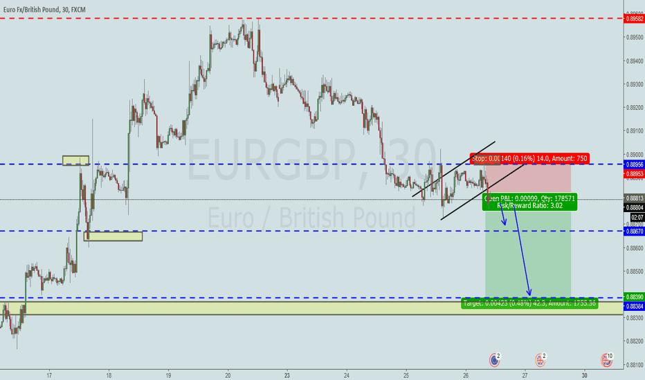 EURGBP: #EURGBP# Short go go go