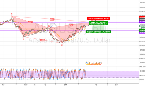 AUDUSD: Cypher is coming