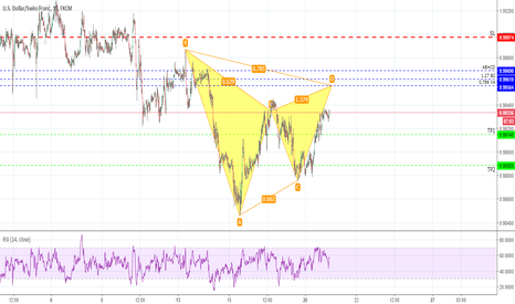 USDCHF: USDCHF M15 - Posible Gartley Bajista