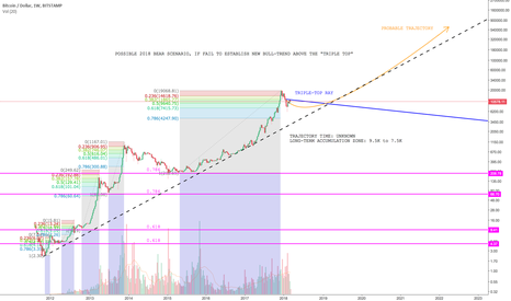 BTCUSD: BTCUSD Long Term View