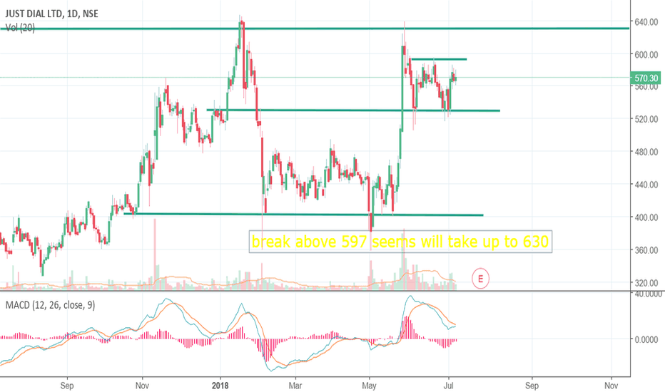 JUSTDIAL: Long above 597 on closing basis for 615/625