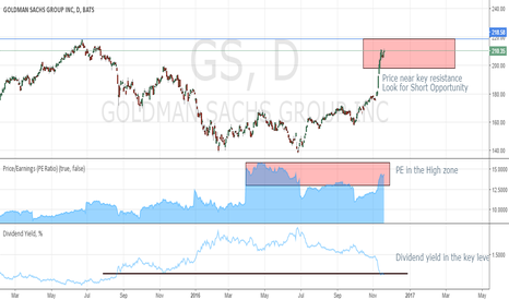 "GS: Wait for Long Put ""GS"""