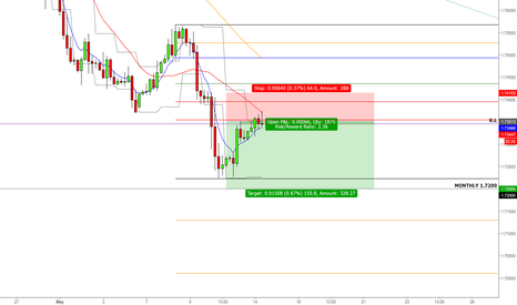 GBPCAD: GBP Consolidating Further After that Huge Sell Off. Whats Next?