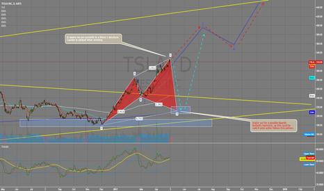 TSLA: Possible Wave 3 in progress going LONG