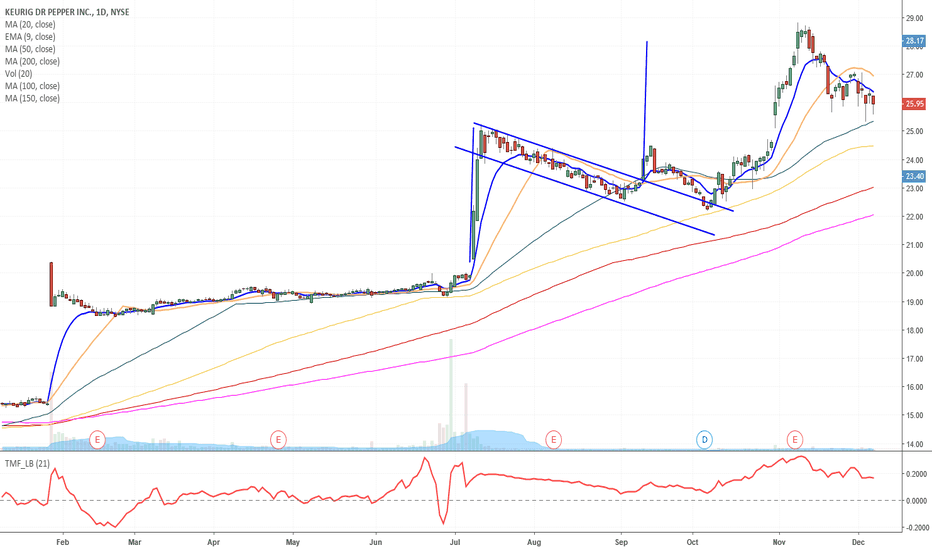 KDP: Flag Complete - Looking for possible new flag to breakout