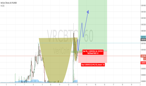 VRCBTC: VRC Cup and Handle