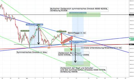 BTCUSDT: BTC/USDT Symmetrisches Dreieck im großen Maßstab