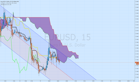 EURUSD: $EURUSD RESPECTING THE CLOUD & LOOKING BEARISH OVERALL