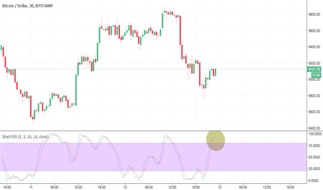 BTCUSD: Bitcoin overbought on bearish season, time to sell