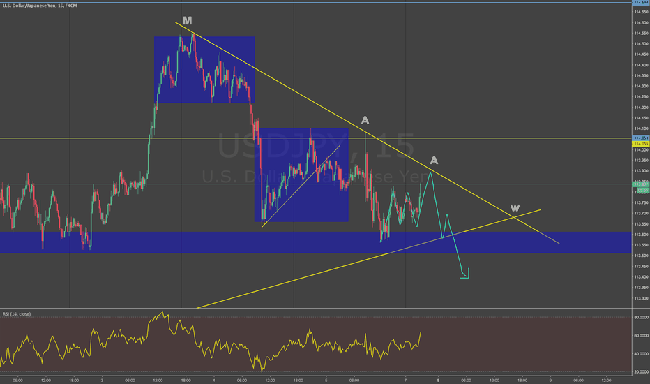 USDJPY: looking for a false move high tonight