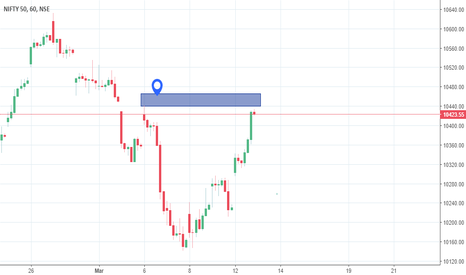 NIFTY: NIFTY - Where to next?