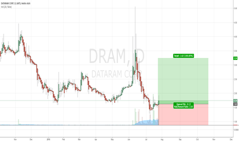DRAM: $DRAM Top Buy Recommendation off Technical and Volume