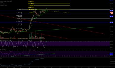 LTCUSD: Possible Breakout for LTC/USD