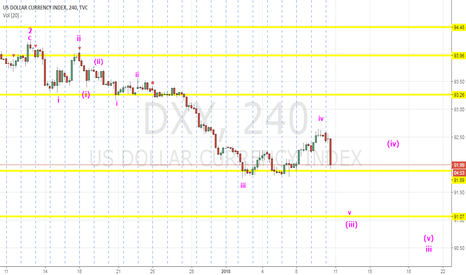 DXY: DXY Short Into Long-Term Bottom