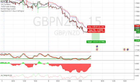GBPNZD: GBP/NZD: Another leg down, let's dump!