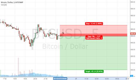 BTCUSD: 3rd Bitcoin Trade