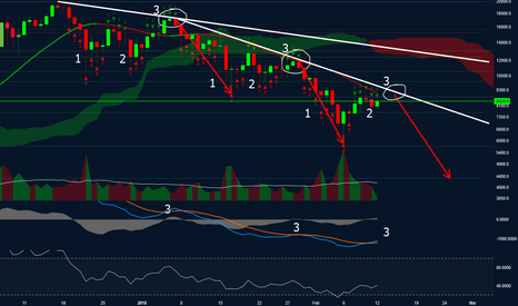 BTCUSD: Bitcoin - The Calm before the Storm