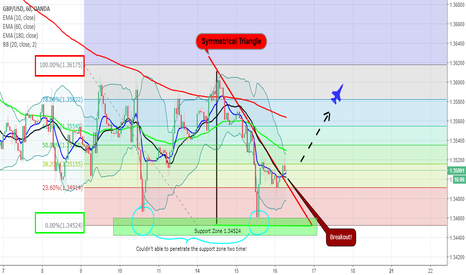GBPUSD: Might be a good long opportunity!