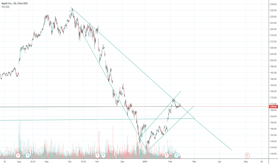 AAPL: This chart of apple scare me!! becareful Apple short