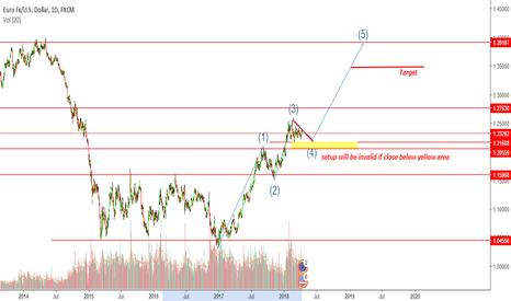 EURUSD: EURUSD preparing for the last swing
