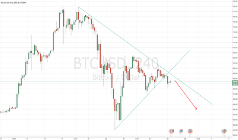 BTCUSD: BITCOIN Break