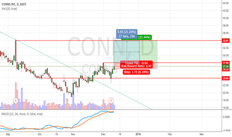 CONN: CONN Bullish