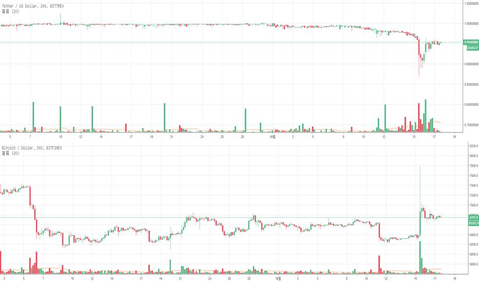 BTCUSD: [1017] bitfinex의 비트가격이 내려갈까? bitmex의 비트가격이 올라갈까?