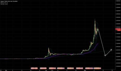 XRPUSDT: Watch out for this typical bubble chart of ripple
