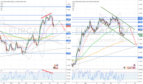 EURCAD: Idea Update