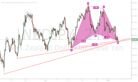 NZDJPY: NZDJPY Bullish Gartley
