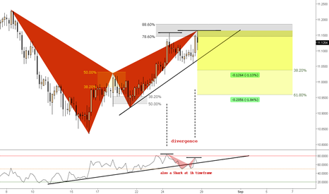 GBPSEK: (4h) Bearish Bat @ Divergence